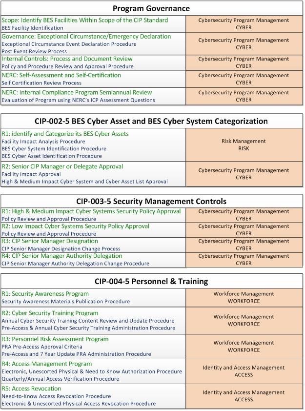 Applying ES-C2M2 to CIP | CIP Rock